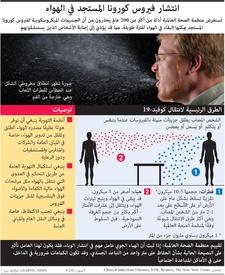 صحة: انتشار فيروس كورونا المستجد في الهواء infographic
