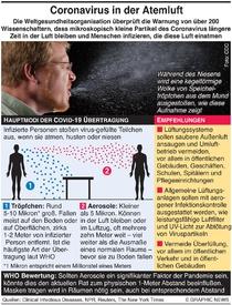 GESUNDHEIT: Coronavirus Ausbreitung durch Atemluft infographic