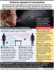 HEALTH: Airborne spread of coronavirus infographic