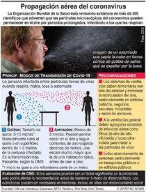 SALUD: Propagación aérea del coronavirus infographic