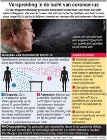 GEZONDHEID: Verspreiding coronavirus door de lucht infographic