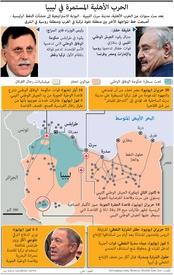عسكري: الحرب الأهلية المستمرة في ليبيا infographic