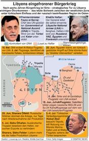 MILITARY: Libyens eingefrorener Krieg infographic