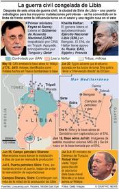 EJÉRCITOS: La guerra congelada de Libia  infographic
