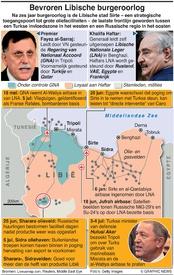 MILITARY: Bevroren Libische burgeroorlog infographic