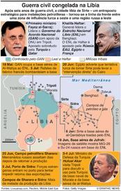 DEFESA: Guerra civil congelada na Líbia infographic