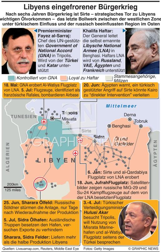 Libyens eingefrorener Krieg infographic