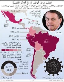 أميركا اللاتينية: انتشار فيروس كورونا في أميركا اللاتينية infographic