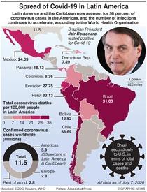 LATIN AMERICA: Spread of Covid-19 infographic