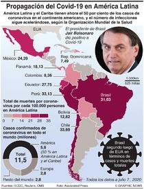 AMÉRICA LATINA: Propagación del Covid-19 infographic