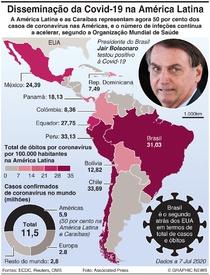 AMÉRICA LATINA: Disseninação da Covid-19 infographic