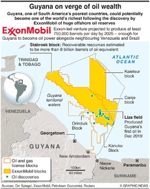 ENERGY: Guyana on verge of oil wealth infographic