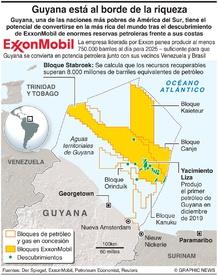 ENERGÏA: Guyana está al borde de la riqueza petrolera infographic