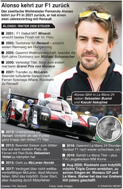 F1: Fernando Alonso kehrt zur Formel Eins zurück infographic