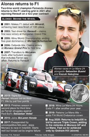 F1: Fernando Alonso returns to Formula 1 infographic