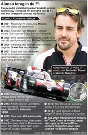 F1: Fernando Alonso keert terug in de Formule 1 infographic