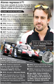 F1: Fernando Alonso regressa à Fórmula 1 infographic