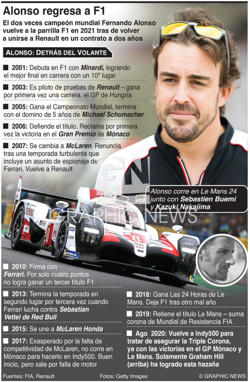 Fernando Alonso regresa a Fórmula 1 infographic
