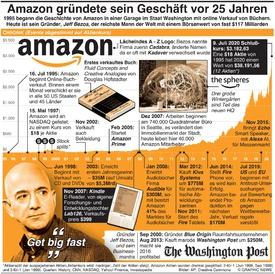 WIRTSCHAFT: 25 Jahre Amazon infographic
