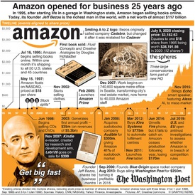 BUSINESS: 25 years of Amazon infographic