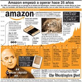 NEGOCIOS: 25 años de Amazon infographic
