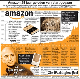 BUSINESS: 25 jaar Amazon infographic