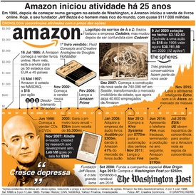 NEGÓCIOS: 25 anos da Amazon infographic