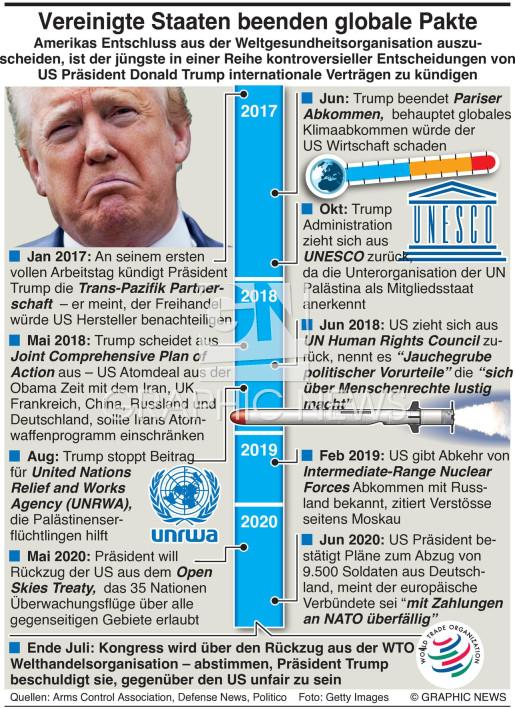 Chronik der US Vertragskündigungen infographic
