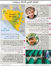 جريمة: الجدول الزمني لمذبحة سربرنيتسا infographic