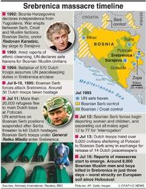 WAR CRIMES: Srebrenica massacre timeline infographic