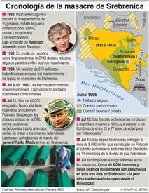 CRÍMENES DE GUERRA: Cronología de la masacre de Srebrenica infographic
