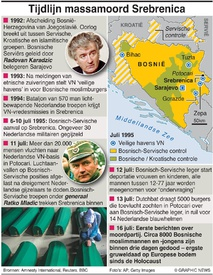 OORLOGSMISDADEN: MassamoordSrebrenica - tijdlijn infographic