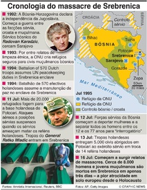 CRIMES DE GUERRA: Cronologia do massacre de Srebrenica infographic