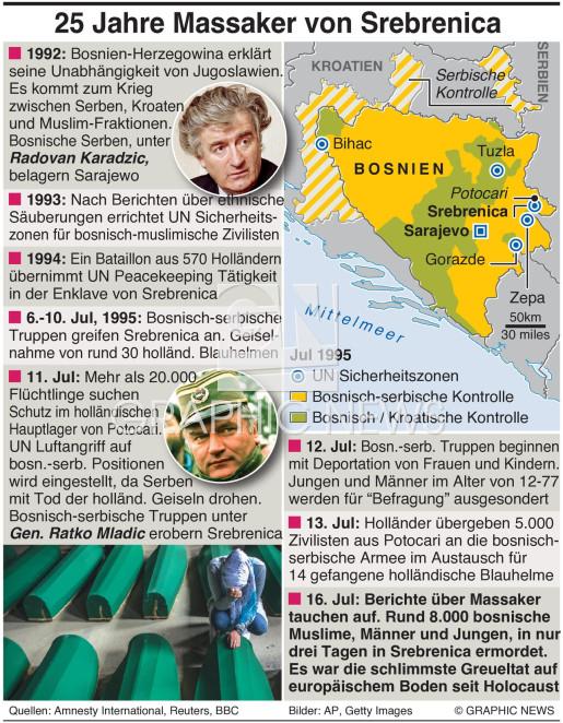 Srebrenica Massaker - Chronik infographic