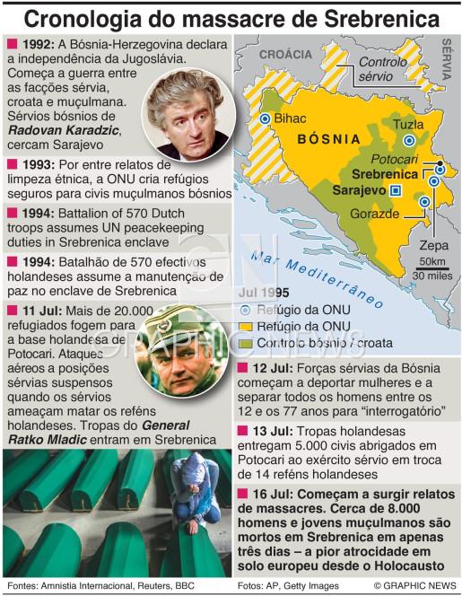 Cronologia do massacre de Srebrenica infographic