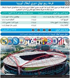 كرة قدم: قرعة ربع نهائي دوري أبطال أوروبا ٢٠١٩ -٢٠٢٠ infographic