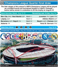 SOCCER: Champions League quarter-final draw 2019-20 infographic