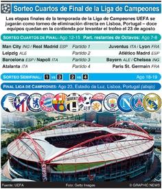 SOCCER: Sorteo de Cuartos de Final de la Liga de Campeones 2019-20 infographic
