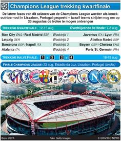 VOETBAL: Champions League trekking kwartfinale 2019-20 infographic