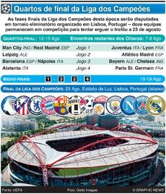 FUTEBOL: Sorteio dos quartos-final da Liga dos Campeões 2019-20 infographic