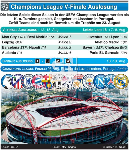 Champions League V-Finale Auslosung 2019-20 infographic