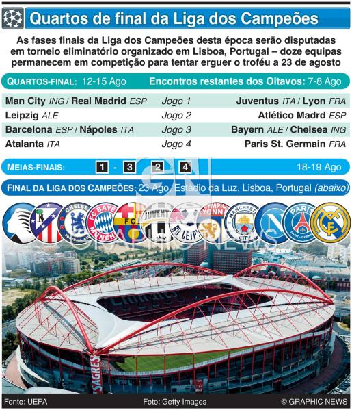 Sorteio dos quartos-final da Liga dos Campeões 2019-20 infographic
