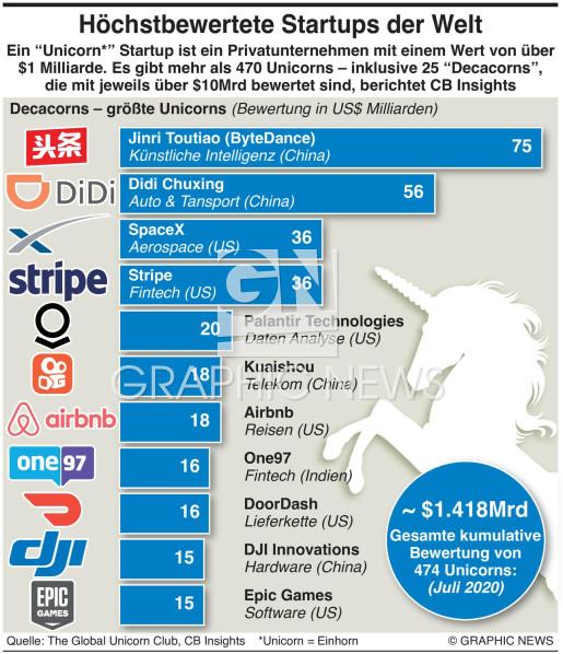 Wertvollste Unicorns infographic