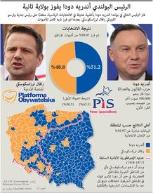سياسة: الرئيس البولندي أندريه دودا يفوز بولاية ثانية infographic