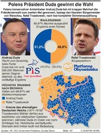 POLITIK: Polens Präsidentenwahl - Ergebnis infographic