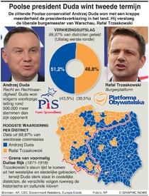 POLITIEK: Uitslag Poolse presidentsverkiezing infographic