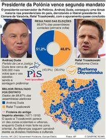 POLÍTICA: Resultado das eleições presidenciais na Polónia infographic