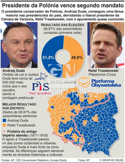 Resultado das eleições presidenciais na Polónia infographic