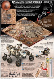 SPACE: NASA's Mars 2020 mission infographic