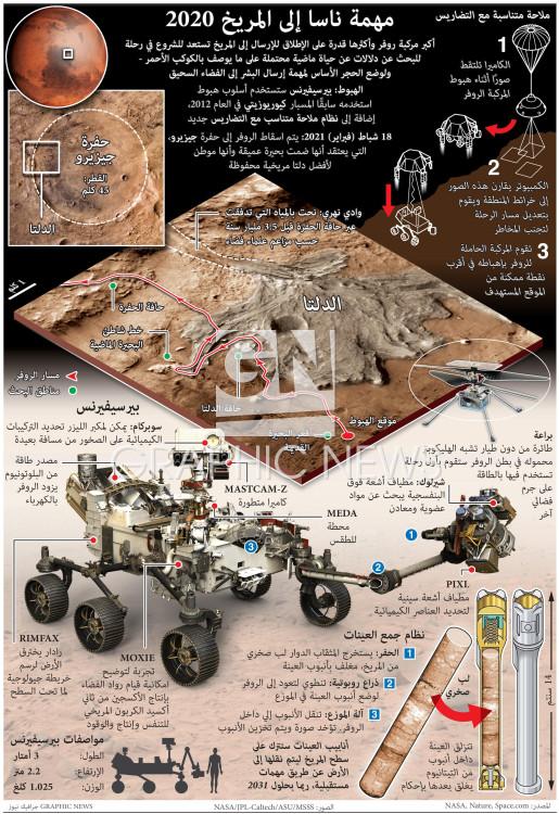مهمة ناسا إلى المريخ ٢٠٢٠ infographic